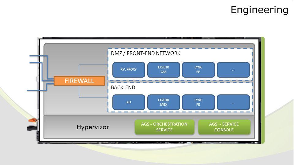 Engineering FIREWALL DMZ / FRONT-END NETWORK BACK-END RV. PROXY EX2010 CAS LYNC FE … AD EX2010 MBX LYNC FE … Hypervizor AGS - ORCHESTRATION SERVICE AG