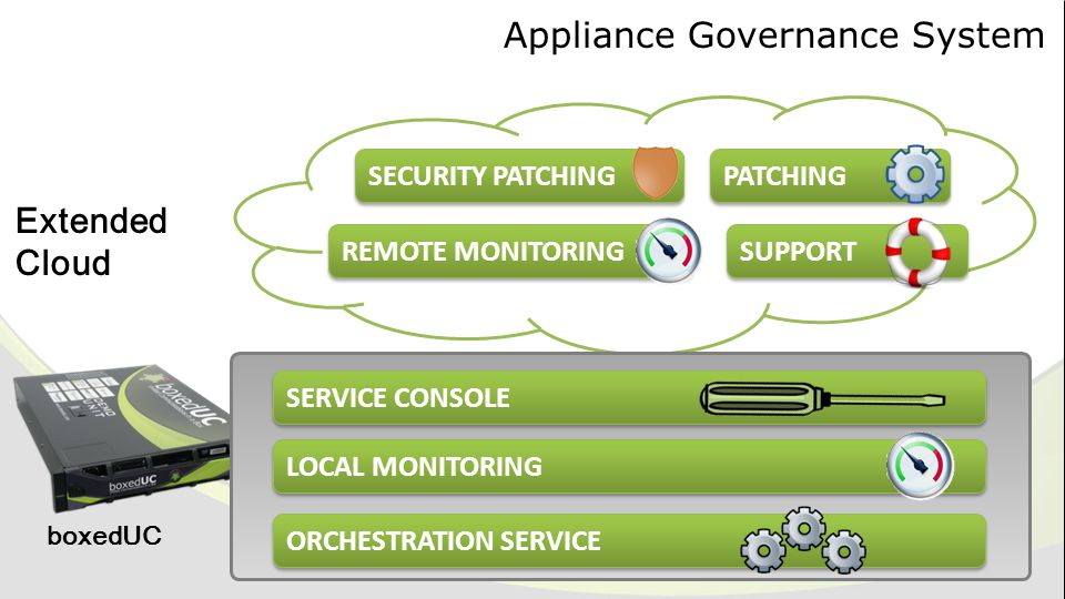 Appliance Governance System ORCHESTRATION SERVICE SERVICE CONSOLE LOCAL MONITORING SECURITY PATCHING PATCHING REMOTE MONITORING SUPPORT boxedUC Extend