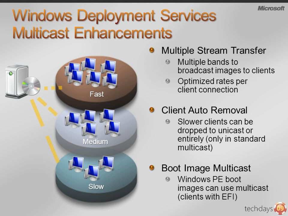 Multiple Stream Transfer Multiple bands to broadcast images to clients Optimized rates per client connection Client Auto Removal Slower clients can be