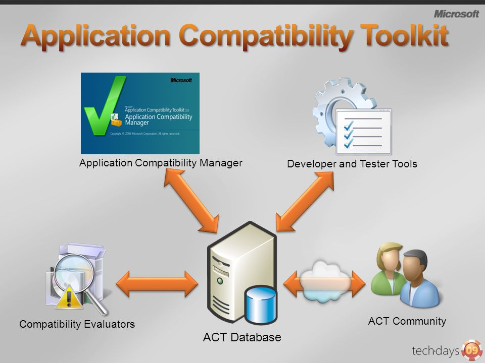 ACT Database Compatibility Evaluators Developer and Tester Tools ACT Community Application Compatibility Manager
