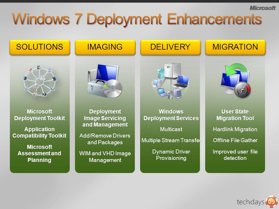 IMAGING Deployment Image Servicing and Management Add/Remove Drivers and Packages WIM and VHD Image Management MIGRATION User State Migration Tool Har