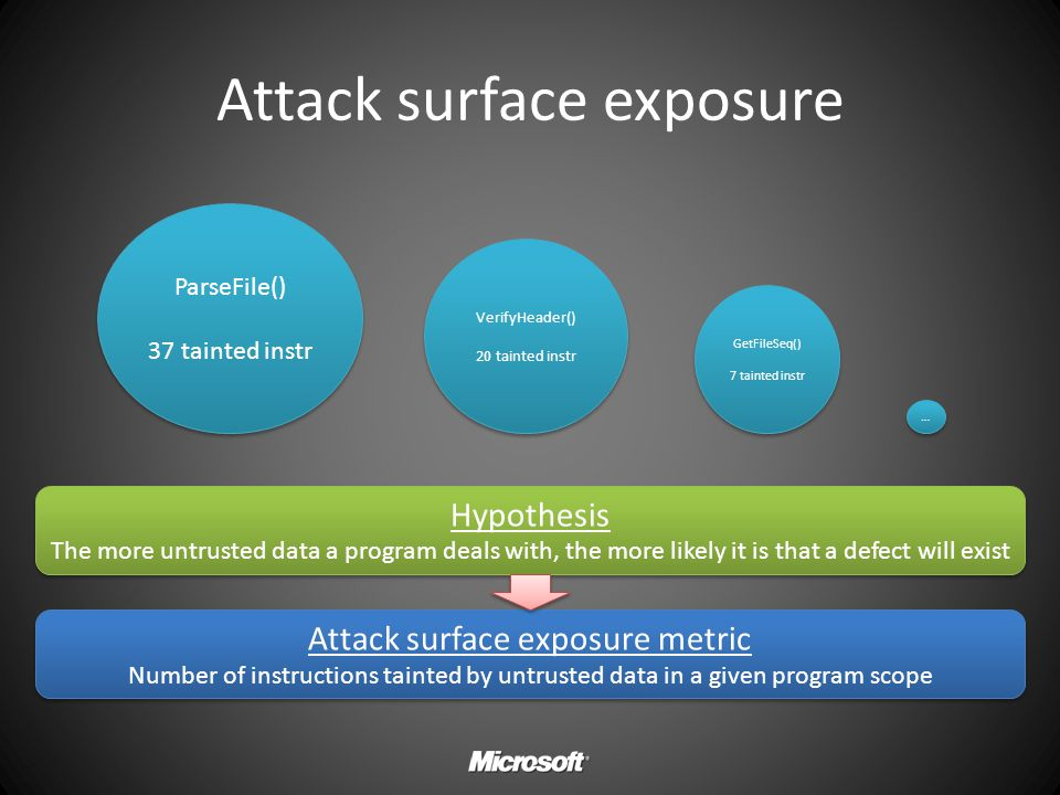 Attack surface exposure Attack surface exposure metric Number of instructions tainted by untrusted data in a given program scope Attack surface exposu