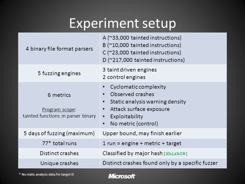 Experiment setup 4 binary file format parsers A (~33,000 tainted instructions) B (~10,000 tainted instructions) C (~23,000 tainted instructions) D (~2