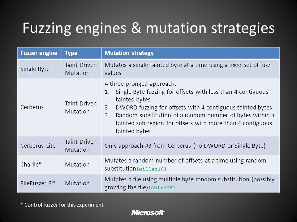 Fuzzing engines & mutation strategies Fuzzer engineTypeMutation strategy Single Byte Taint Driven Mutation Mutates a single tainted byte at a time usi