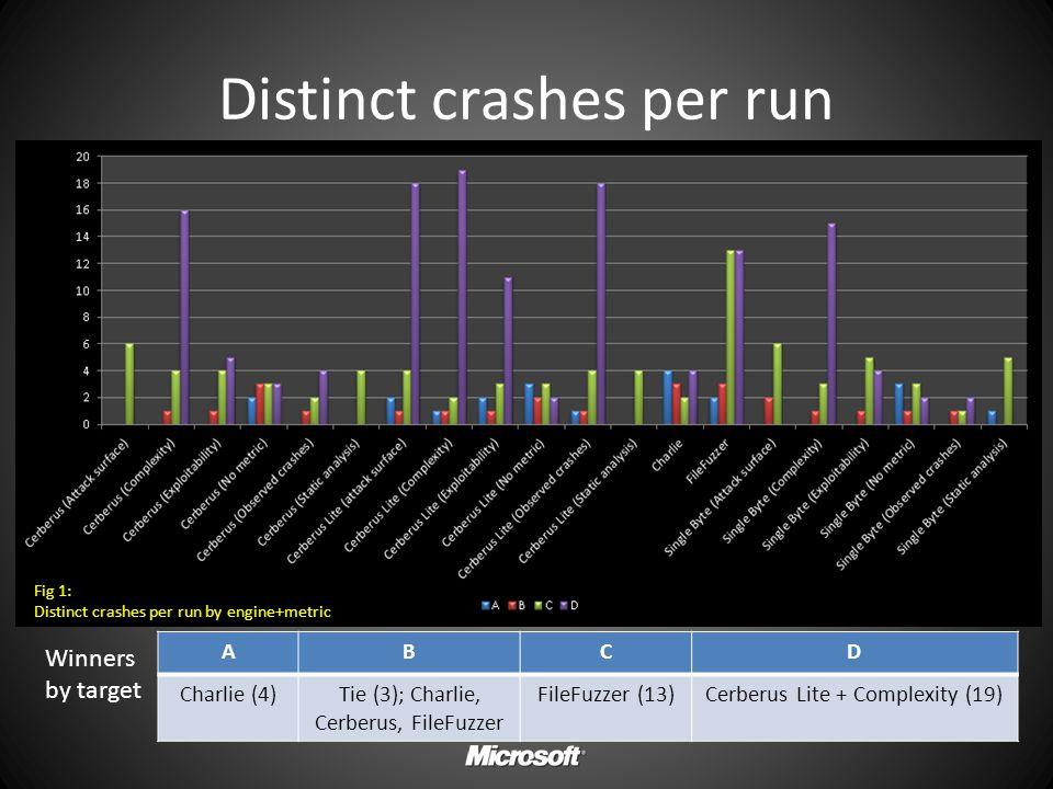 Distinct crashes per run Fig 1: Distinct crashes per run by engine+metric ABCD Charlie (4)Tie (3); Charlie, Cerberus, FileFuzzer FileFuzzer (13)Cerber