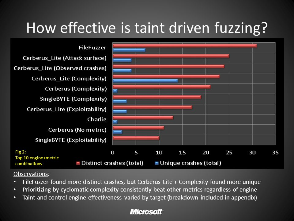 How effective is taint driven fuzzing? Observations: FileFuzzer found more distinct crashes, but Cerberus Lite + Complexity found more unique Prioriti