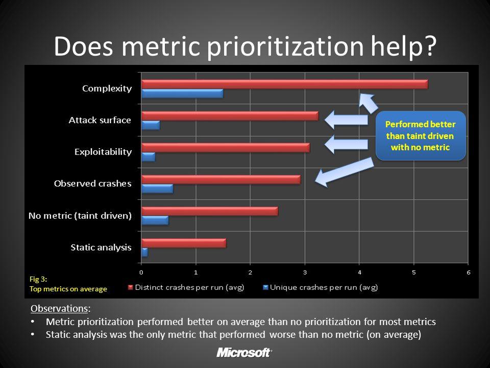 Does metric prioritization help? Fig 3: Top metrics on average Observations: Metric prioritization performed better on average than no prioritization