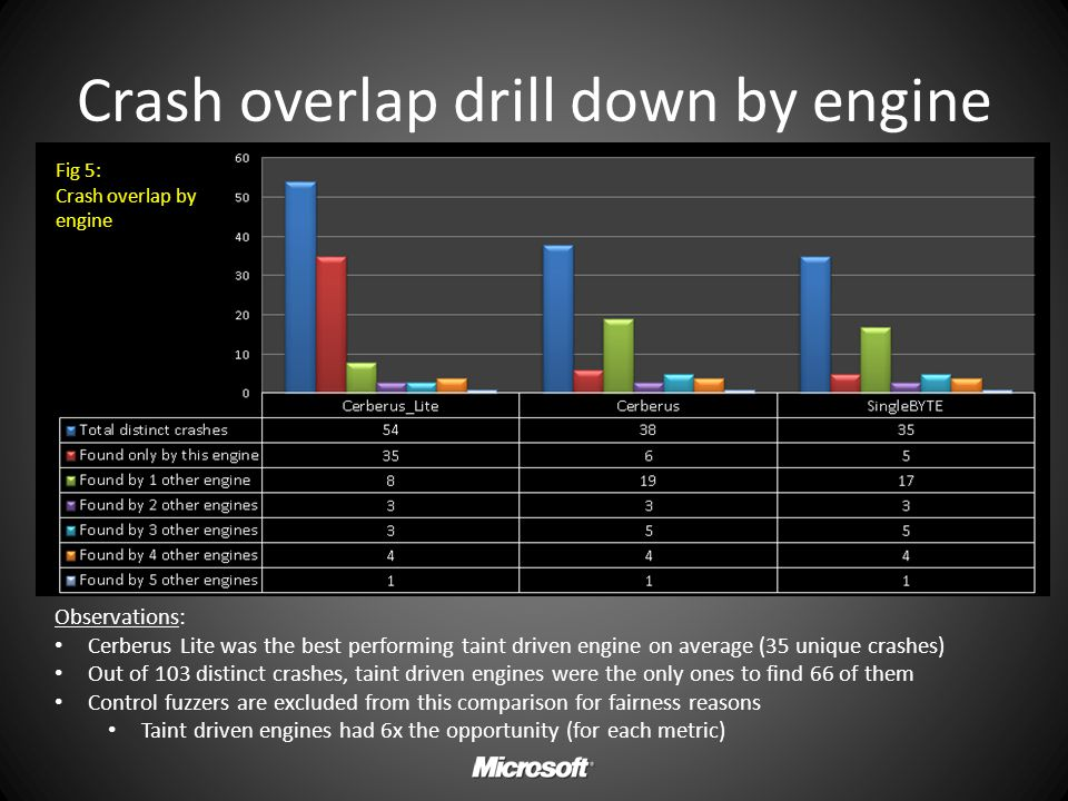 Crash overlap drill down by engine Fig 5: Crash overlap by engine Observations: Cerberus Lite was the best performing taint driven engine on average (