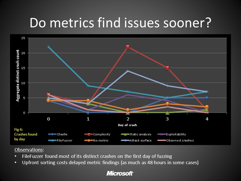 Do metrics find issues sooner? Observations: FileFuzzer found most of its distinct crashes on the first day of fuzzing Upfront sorting costs delayed m