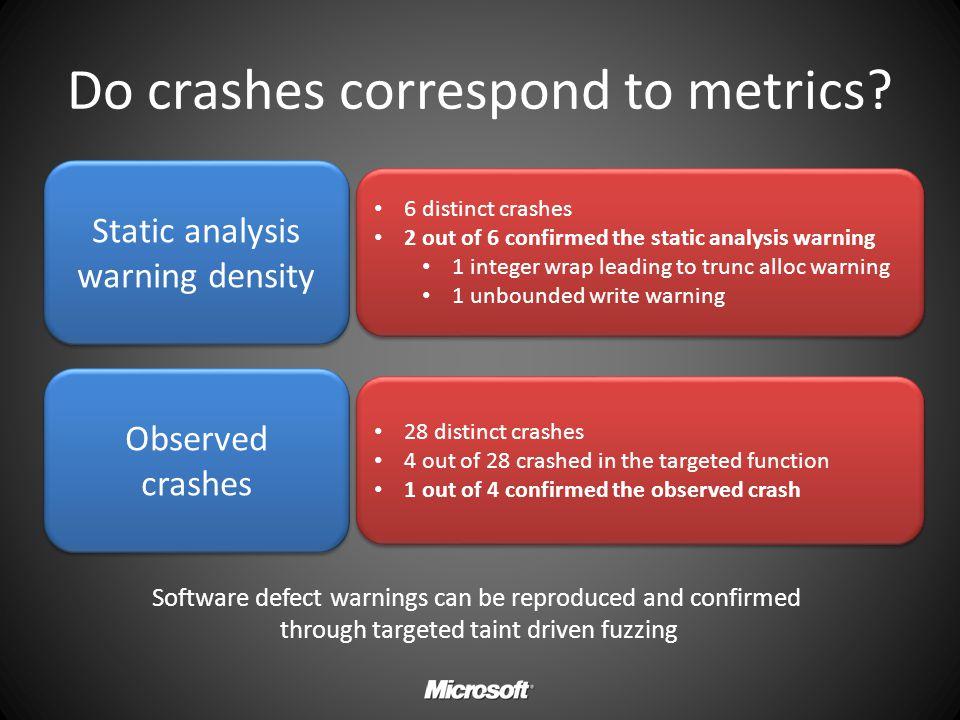 Do crashes correspond to metrics? Static analysis warning density Observed crashes 6 distinct crashes 2 out of 6 confirmed the static analysis warning