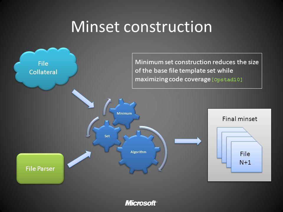 Minset construction Algorithm Set Minimum File Collateral File N+1 Final minset File Parser Minimum set construction reduces the size of the base file