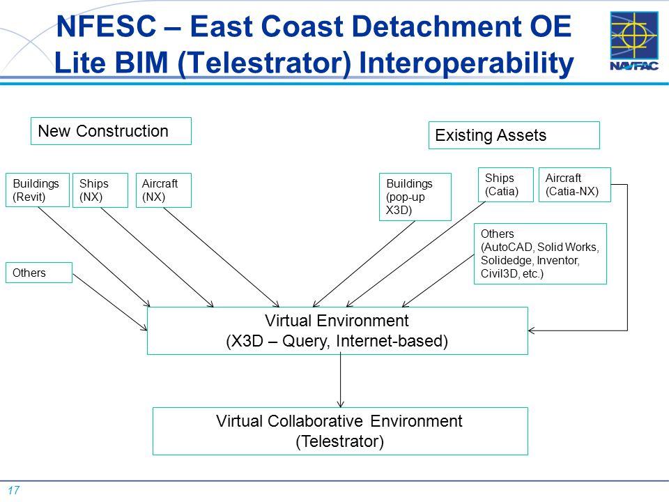 17 NFESC – East Coast Detachment OE Lite BIM (Telestrator) Interoperability Virtual Environment (X3D – Query, Internet-based) Virtual Collaborative En