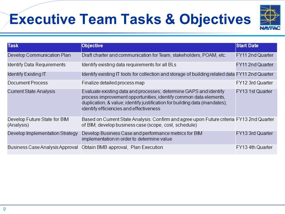 9 Executive Team Tasks & Objectives TaskObjectiveStart Date Develop Communication PlanDraft charter and communication for Team, stakeholders, POAM, et