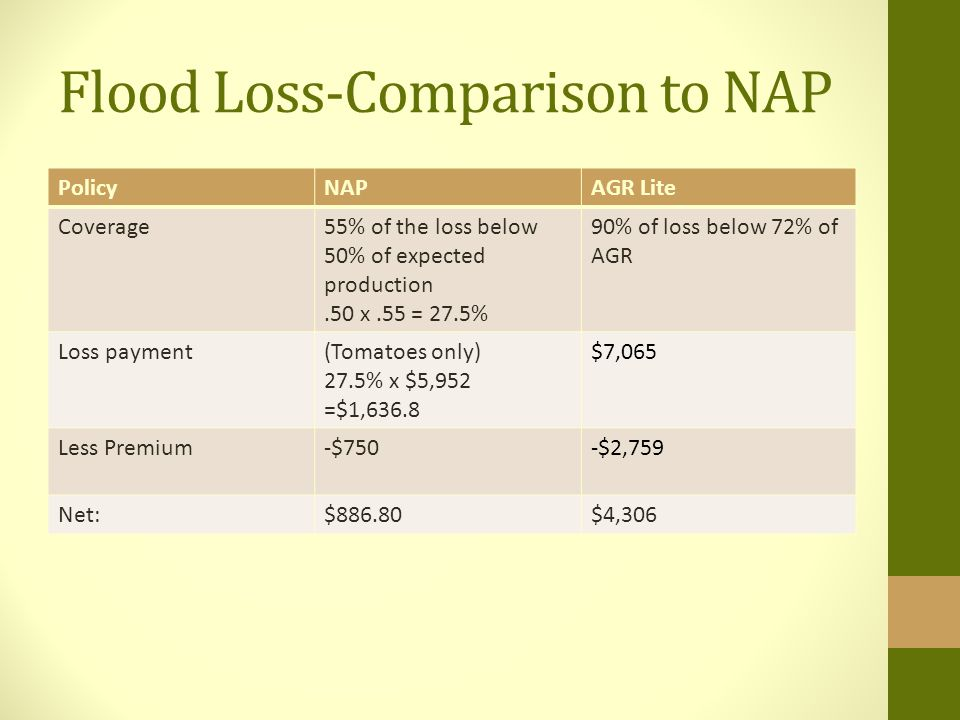 Flood Loss-Comparison to NAP PolicyNAPAGR Lite Coverage55% of the loss below 50% of expected production.50 x.55 = 27.5% 90% of loss below 72% of AGR Loss payment(Tomatoes only) 27.5% x $5,952 =$1,636.8 $7,065 Less Premium-$750-$2,759 Net:$886.80$4,306