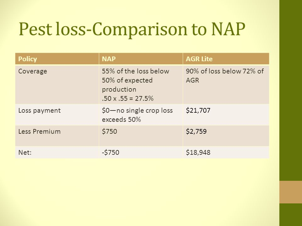 Pest loss-Comparison to NAP PolicyNAPAGR Lite Coverage55% of the loss below 50% of expected production.50 x.55 = 27.5% 90% of loss below 72% of AGR Loss payment$0—no single crop loss exceeds 50% $21,707 Less Premium$750$2,759 Net:-$750$18,948