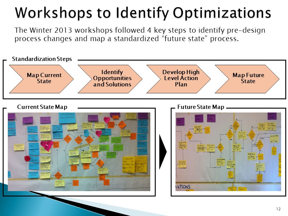Map Current State Identify Opportunities and Solutions Develop High Level Action Plan Map Future State Standardization Steps Current State MapFuture S