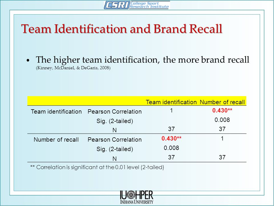 Team Identification and Brand Recall The higher team identification, the more brand recall (Kinney, McDaniel, & DeGaris, 2008) Team identificationNumber of recall Team identificationPearson Correlation 10.430** Sig.