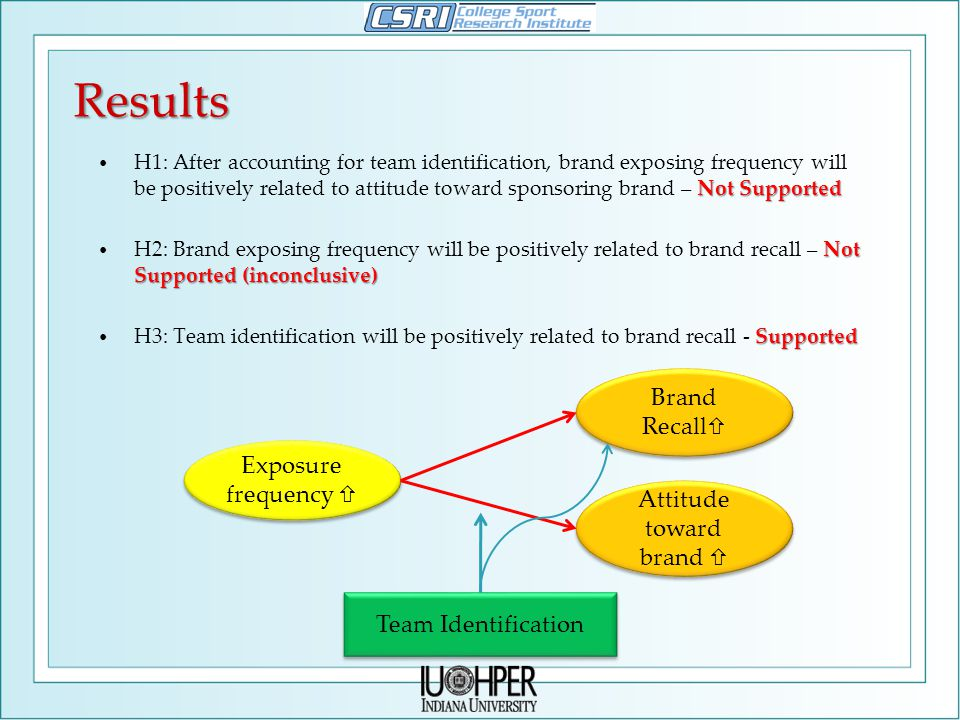 Results Exposure frequency  Attitude toward brand  Team Identification Brand Recall  Not Supported H1: After accounting for team identification, brand exposing frequency will be positively related to attitude toward sponsoring brand – Not Supported Not Supported (inconclusive) H2: Brand exposing frequency will be positively related to brand recall – Not Supported (inconclusive) Supported H3: Team identification will be positively related to brand recall - Supported
