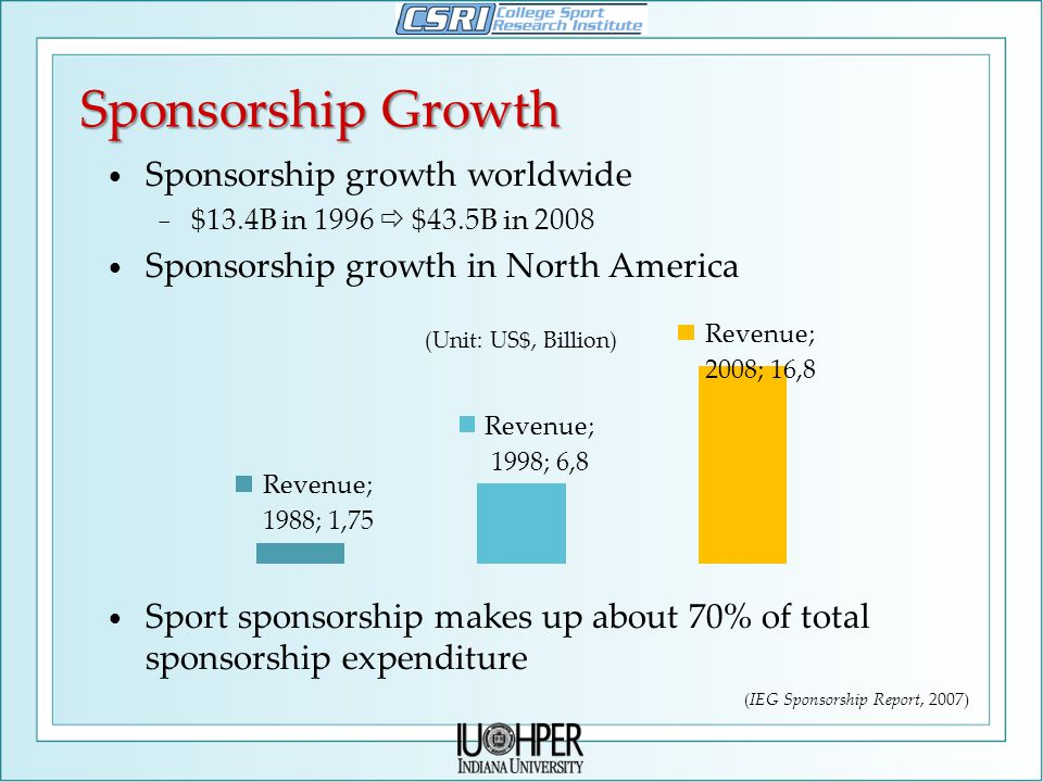 Sponsorship Growth Sponsorship growth worldwide − $13.4B in 1996  $43.5B in 2008 Sponsorship growth in North America Sport sponsorship makes up about 70% of total sponsorship expenditure (IEG Sponsorship Report, 2007)