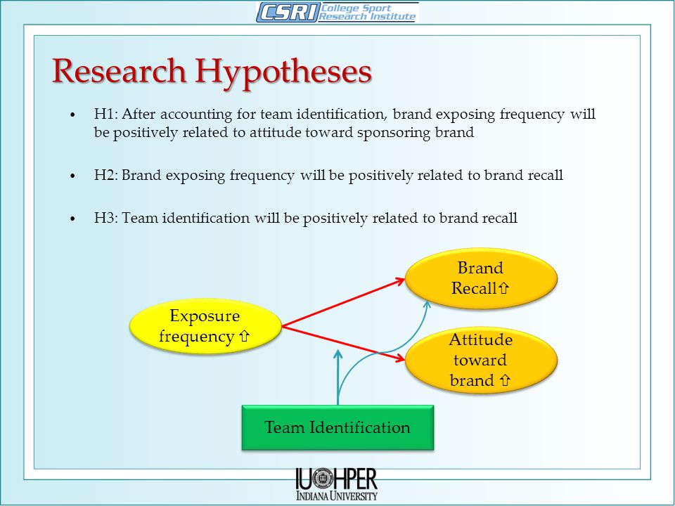 Research Hypotheses H1: After accounting for team identification, brand exposing frequency will be positively related to attitude toward sponsoring brand H2: Brand exposing frequency will be positively related to brand recall H3: Team identification will be positively related to brand recall Exposure frequency  Attitude toward brand  Team Identification Brand Recall 