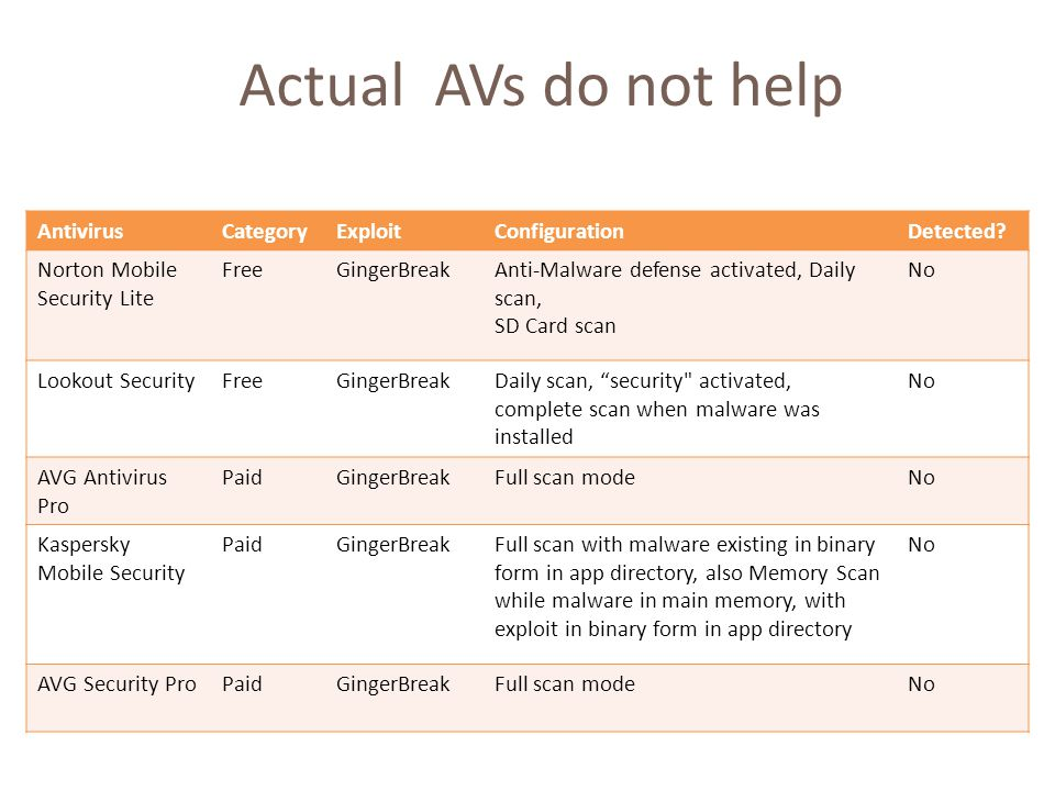 Actual AVs do not help AntivirusCategoryExploitConfigurationDetected.
