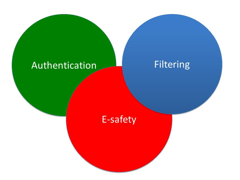 Authentication E-safety Filtering