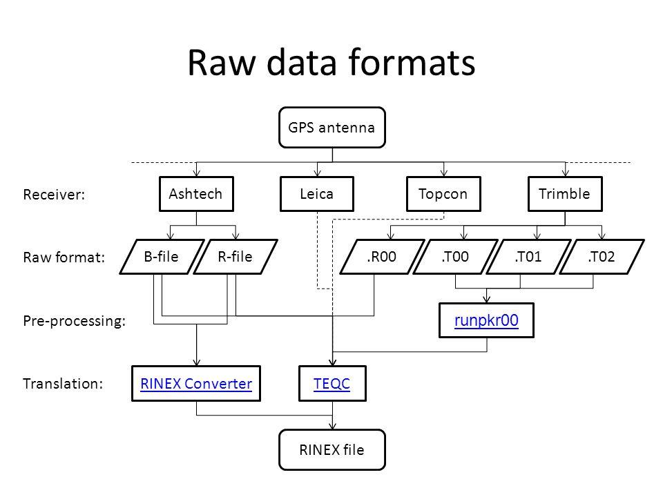 Raw data formats Receiver: Raw format: GPS antenna RINEX file Pre-processing: AshtechLeica TopconTrimble B-fileR-file.R00.T02.T01.T00 Translation: run