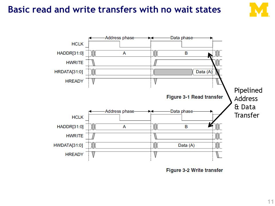 11 Basic read and write transfers with no wait states Pipelined Address & Data Transfer