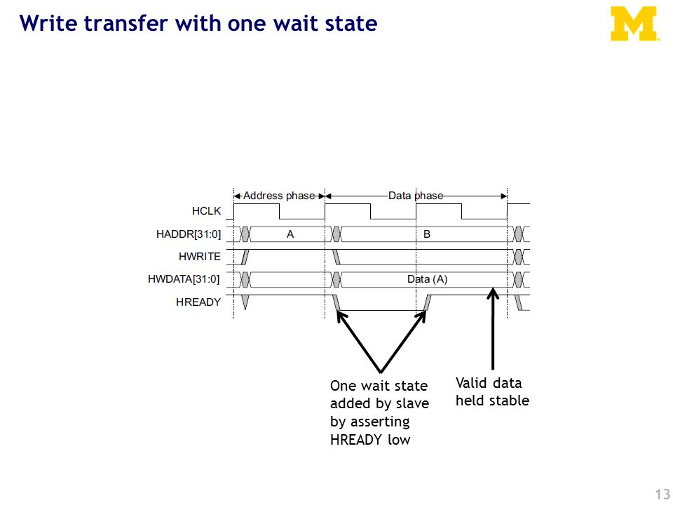 13 Write transfer with one wait state One wait state added by slave by asserting HREADY low Valid data held stable