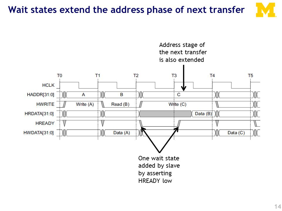 14 Wait states extend the address phase of next transfer One wait state added by slave by asserting HREADY low Address stage of the next transfer is also extended