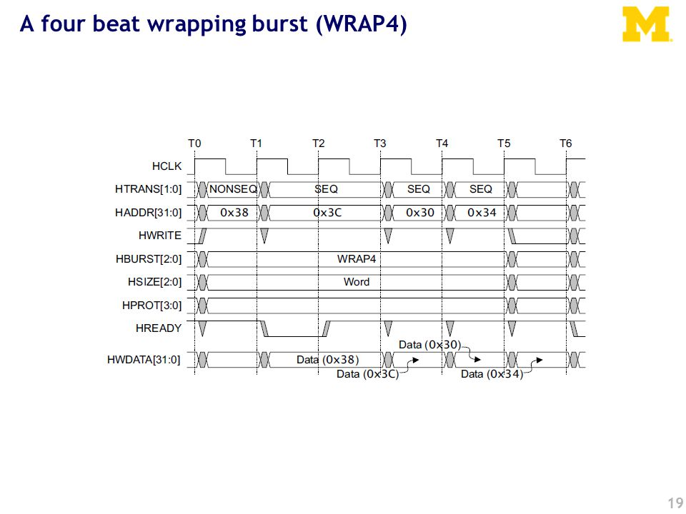 19 A four beat wrapping burst (WRAP4)