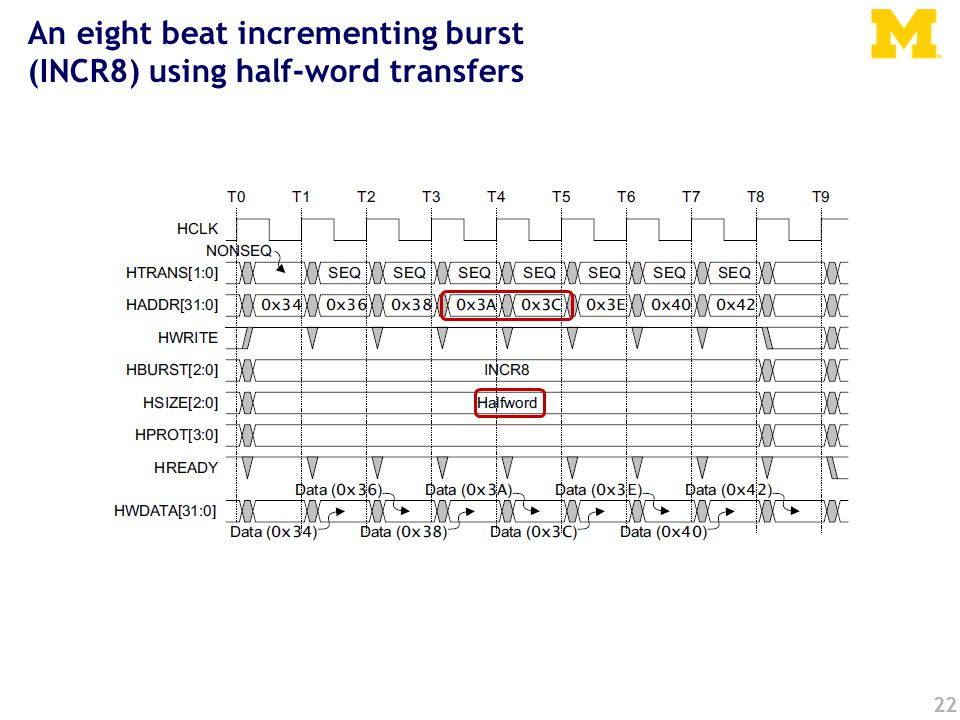 22 An eight beat incrementing burst (INCR8) using half-word transfers