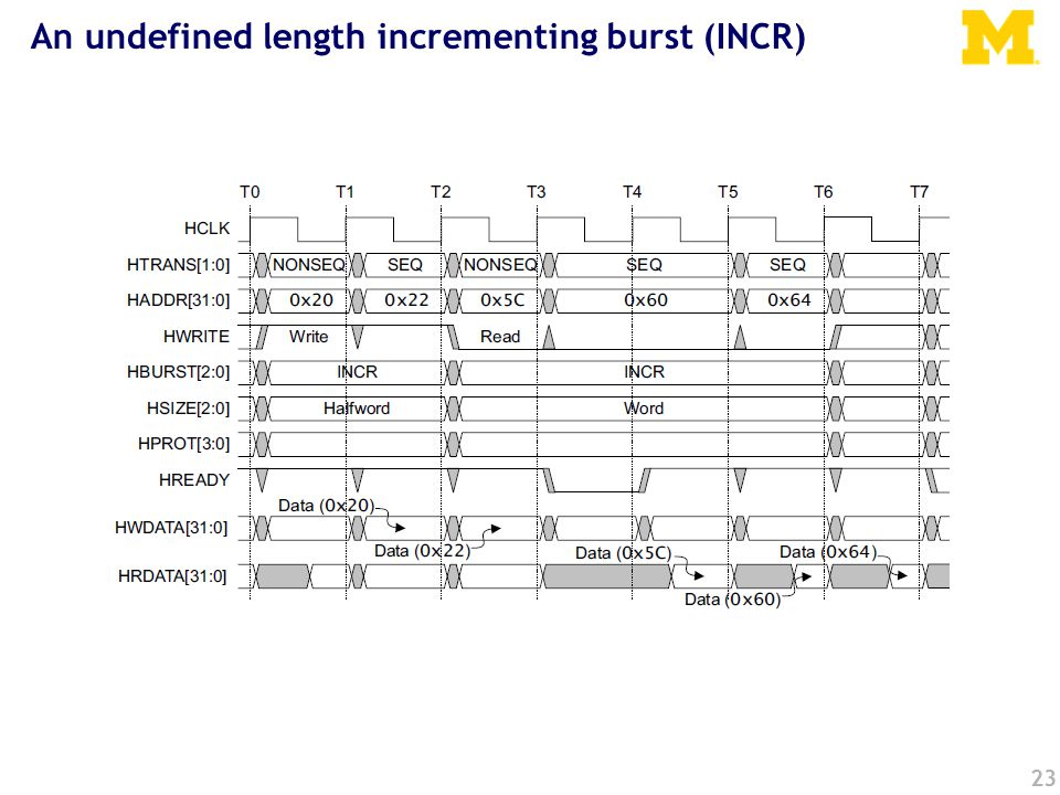 23 An undefined length incrementing burst (INCR)