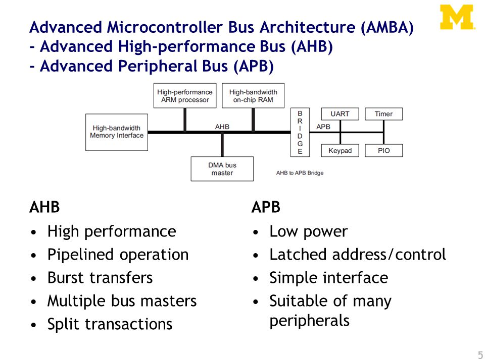 Advanced Microcontroller Bus Architecture (AMBA) - Advanced High-performance Bus (AHB) - Advanced Peripheral Bus (APB) AHB High performance Pipelined operation Burst transfers Multiple bus masters Split transactions APB Low power Latched address/control Simple interface Suitable of many peripherals 5
