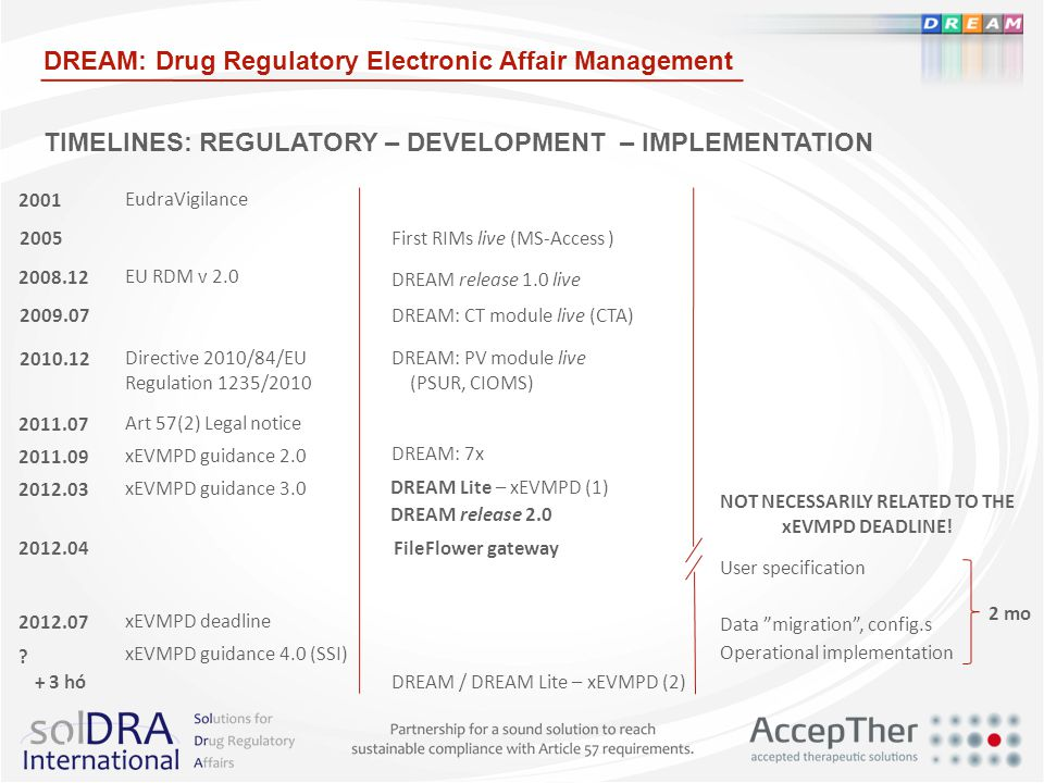 TIMELINES: REGULATORY – DEVELOPMENT – IMPLEMENTATION DREAM: Drug Regulatory Electronic Affair Management 2010.12Directive 2010/84/EU Regulation 1235/2010 2005First RIMs live (MS-Access ) 2008.12 DREAM release 1.0 live 2009.07DREAM: CT module live (CTA) 2011.07 DREAM: PV module live (PSUR, CIOMS) Art 57(2) Legal notice 2011.09xEVMPD guidance 2.0 DREAM: 7x 2012.03xEVMPD guidance 3.0 2012.07xEVMPD deadline .