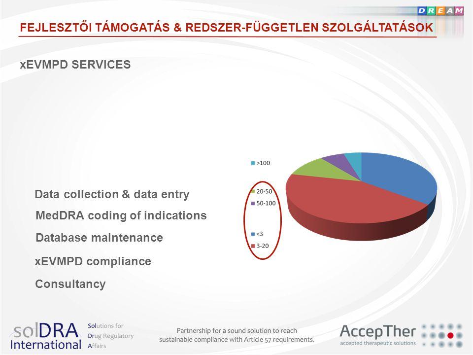 xEVMPD SERVICES FEJLESZTŐI TÁMOGATÁS & REDSZER-FÜGGETLEN SZOLGÁLTATÁSOK MedDRA coding of indications Data collection & data entry Database maintenance xEVMPD compliance Consultancy