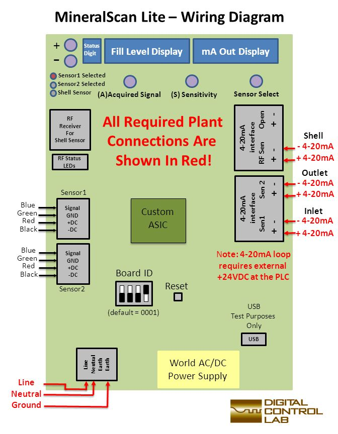 World AC/DC Power Supply Line Neutral Earth Line Neutral Ground USB 4-20mA interface RF Sen Open + - Fill Level DisplaymA Out Display + - (A)Acquired Signal(S) Sensitivity Board ID Note: 4-20mA loop requires external +24VDC at the PLC All Required Plant Connections Are Shown In Red.