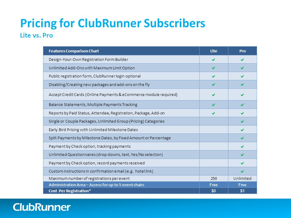 ClubRunner Features Comparison ChartLitePro Design-Your-Own Registration Form Builder  Unlimited Add-Ons with Maximum Limit Option  Public registration form, ClubRunner login optional  Disabling/Creating new packages and add-ons on the fly  Accept Credit Cards (Online Payments & eCommerce module required)  Balance Statements, Multiple Payments Tracking  Reports by Paid Status, Attendee, Registration, Package, Add-on  Single or Couple Packages, Unlimited Group (Pricing) Categories  Early Bird Pricing with Unlimited Milestone Dates  Split Payments by Milestone Dates, by Fixed Amount or Percentage  Payment by Check option, tracking payments  Unlimited Questionnaires (drop-downs, text, Yes/No selection)  Payment by Check option, record payments received  Custom instructions in confirmation email (e.g.