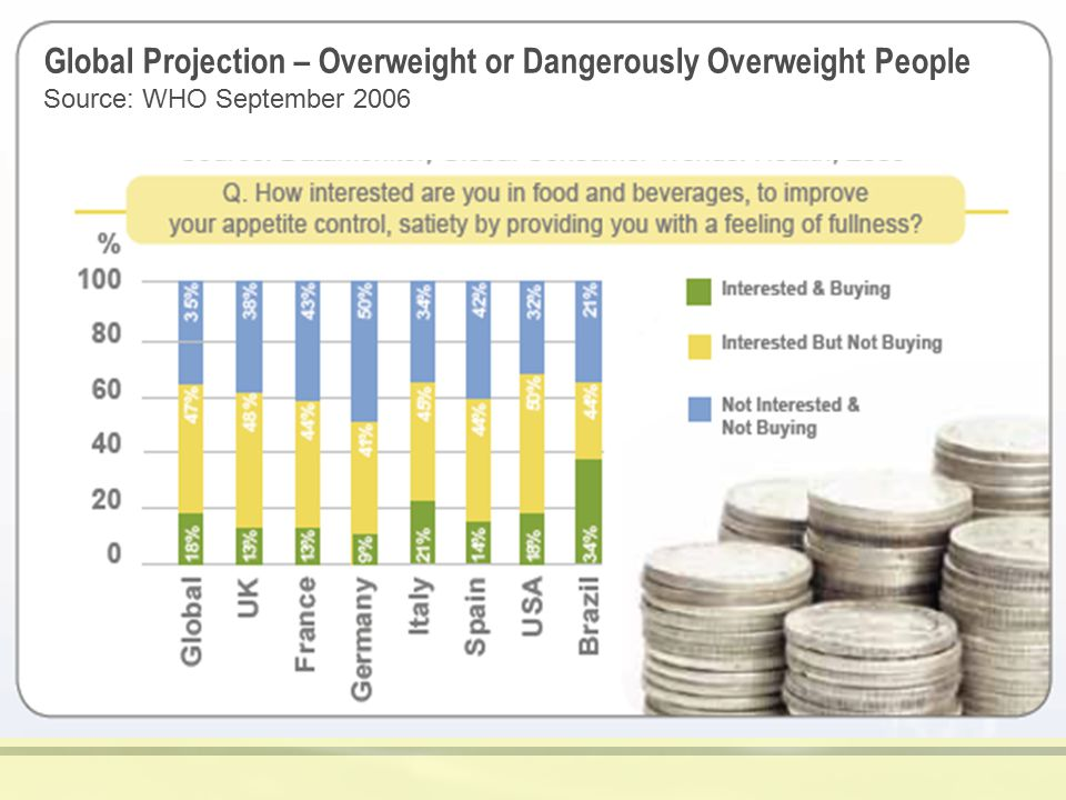 Global Projection – Overweight or Dangerously Overweight People Source: WHO September 2006