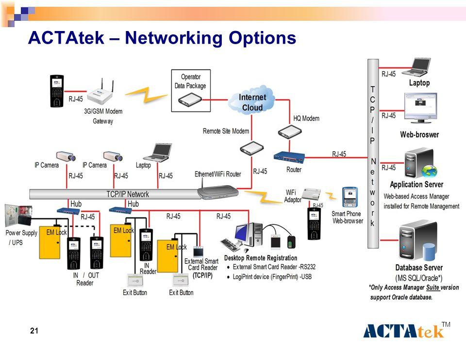 21 ACTAtek – Networking Options TM