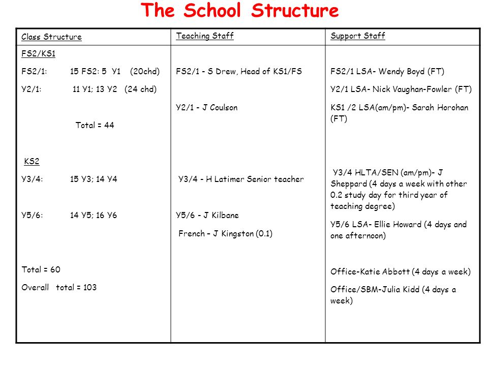The School Structure Class Structure Teaching StaffSupport Staff FS2/KS1 FS2/1: 15 FS2: 5 Y1 (20chd) Y2/1: 11 Y1; 13 Y2 (24 chd) Total = 44 KS2 Y3/4:15 Y3; 14 Y4 Y5/6:14 Y5; 16 Y6 Total = 60 Overall total = 103 FS2/1 - S Drew, Head of KS1/FS Y2/1 - J Coulson Y3/4 - H Latimer Senior teacher Y5/6 - J Kilbane French – J Kingston (0.1) FS2/1 LSA- Wendy Boyd (FT) Y2/1 LSA- Nick Vaughan-Fowler (FT) KS1 /2 LSA(am/pm)- Sarah Horohan (FT) Y3/4 HLTA/SEN (am/pm)- J Sheppard (4 days a week with other 0.2 study day for third year of teaching degree) Y5/6 LSA- Ellie Howard (4 days and one afternoon) Office-Katie Abbott (4 days a week) Office/SBM-Julia Kidd (4 days a week)