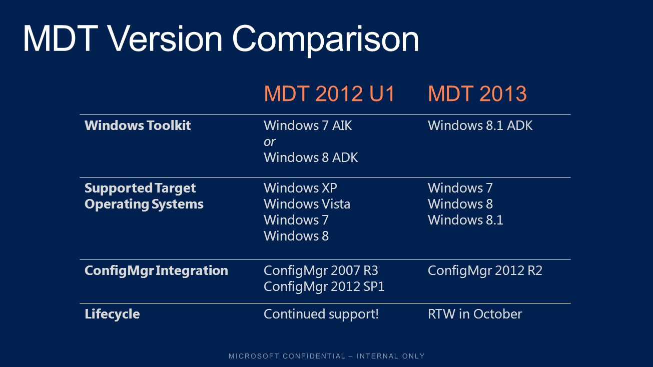 MDT 2012 U1MDT 2013 Windows ToolkitWindows 7 AIK or Windows 8 ADK Windows 8.1 ADK Supported Target Operating Systems Windows XP Windows Vista Windows 7 Windows 8 Windows 7 Windows 8 Windows 8.1 ConfigMgr IntegrationConfigMgr 2007 R3 ConfigMgr 2012 SP1 ConfigMgr 2012 R2 LifecycleContinued support!RTW in October