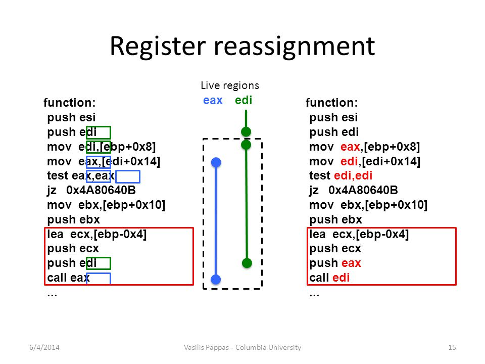 Register reassignment 6/4/2014Vasilis Pappas - Columbia University15 eax edi Live regions function: push esi push edi mov edi,[ebp+0x8] mov eax,[edi+0