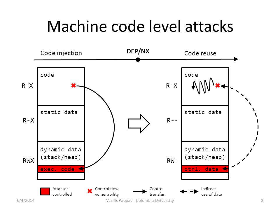 Machine code level attacks code static data dynamic data (stack/heap) exec. code code static data dynamic data (stack/heap) ctrl. data DEP/NX Code reu