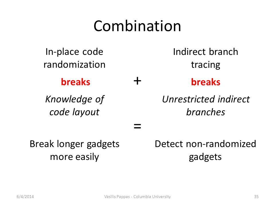 Combination 6/4/2014Vasilis Pappas - Columbia University35 In-place code randomization breaks Knowledge of code layout Indirect branch tracing breaks Unrestricted indirect branches + = Break longer gadgets more easily Detect non-randomized gadgets