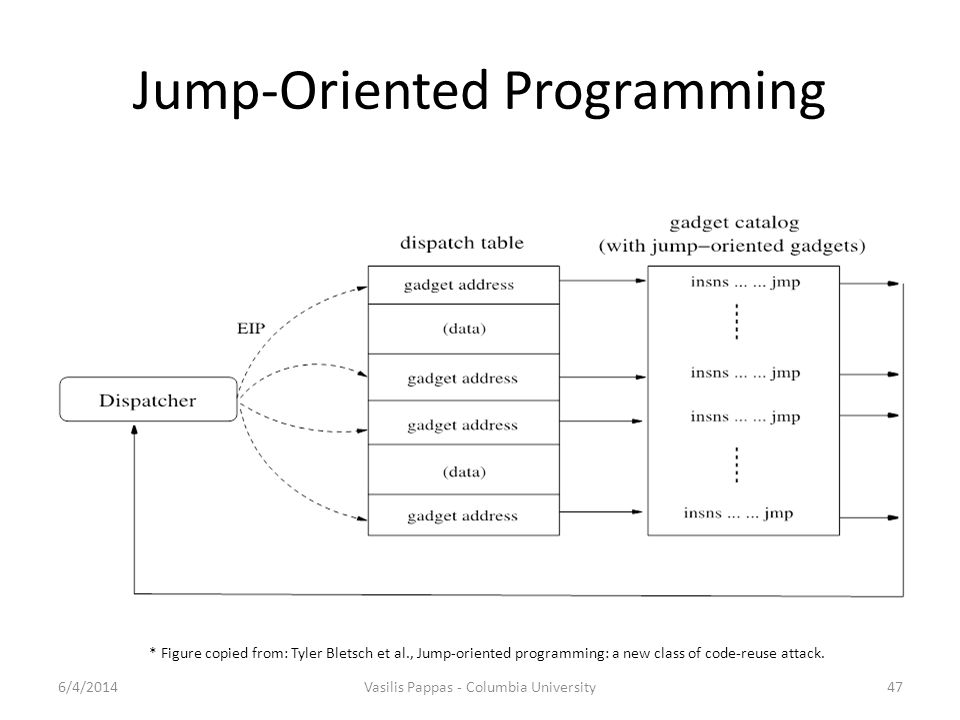 Jump-Oriented Programming 6/4/2014Vasilis Pappas - Columbia University47 * Figure copied from: Tyler Bletsch et al., Jump-oriented programming: a new