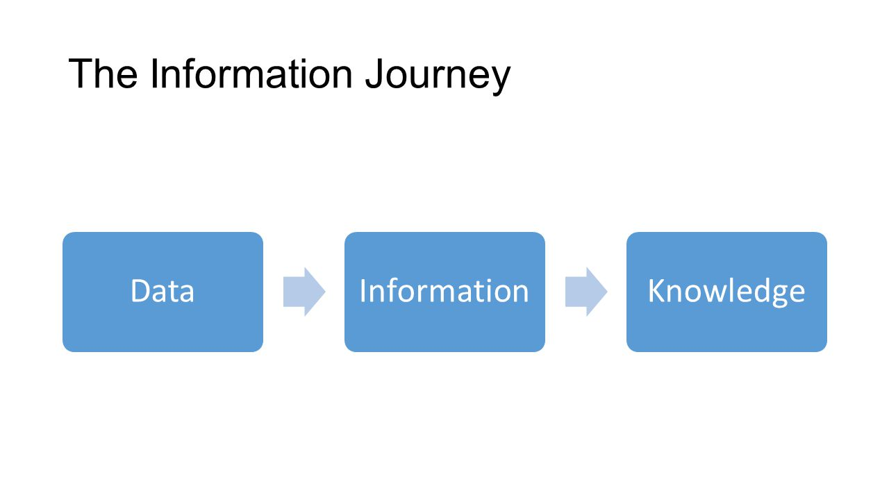 The Information Journey DataInformationKnowledge