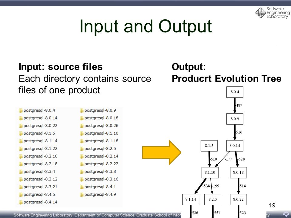 Software Engineering Laboratory, Department of Computer Science, Graduate School of Information Science and Technology, Osaka University Input and Output 19 Input: source files Each directory contains source files of one product Output: Producrt Evolution Tree