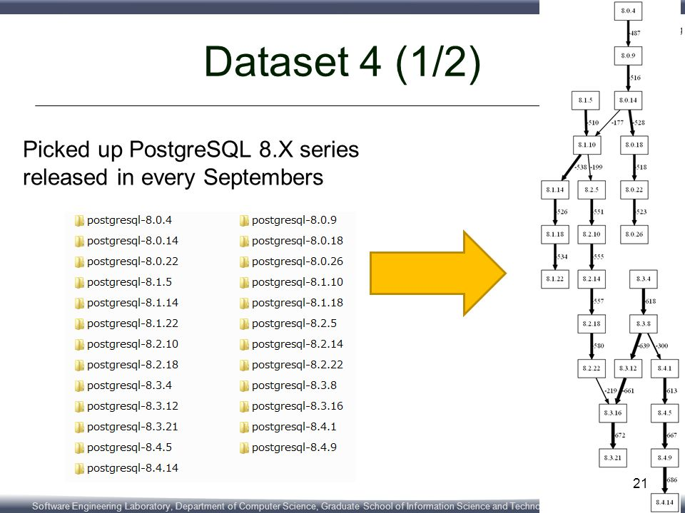 Software Engineering Laboratory, Department of Computer Science, Graduate School of Information Science and Technology, Osaka University Dataset 4 (1/2) Picked up PostgreSQL 8.X series released in every Septembers 21