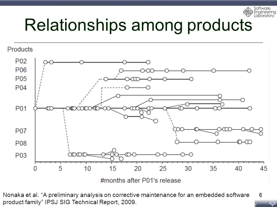 Software Engineering Laboratory, Department of Computer Science, Graduate School of Information Science and Technology, Osaka University Relationships among products 6 Nonaka et al.